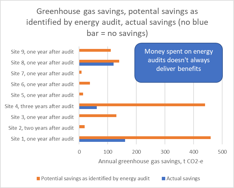 Energy audits don't deliver any savings, only taking action on the recommendations does. Sadly action isn't always taken