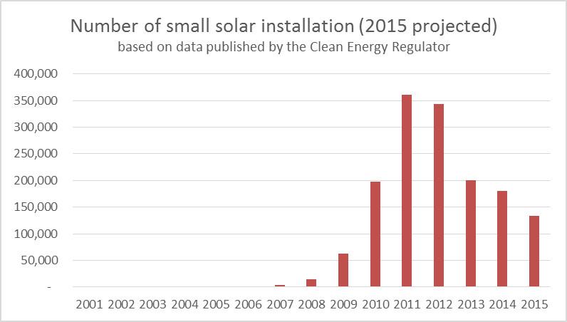 solar_installs_2001-2015