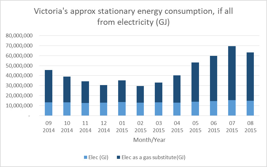 Emissions reduction challenge - Victoria's stationary energy if all electricity